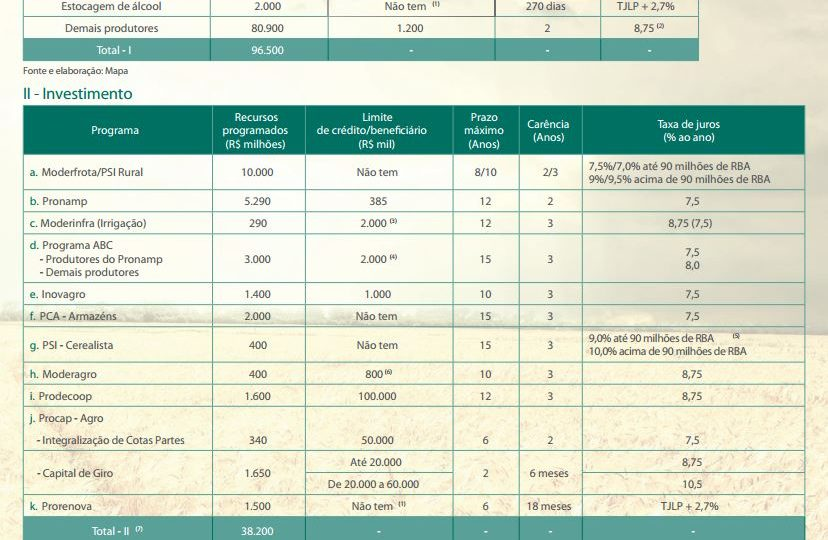 Plano Agrícola e Pecuário 2015/2016: aumento nos recursos e nos juros